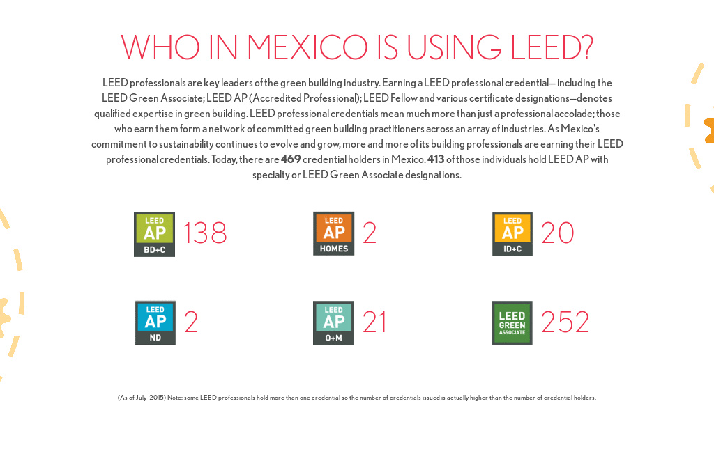 Who In Mexico Is Using Leed From Leed In Motion Mexico By Usgbc