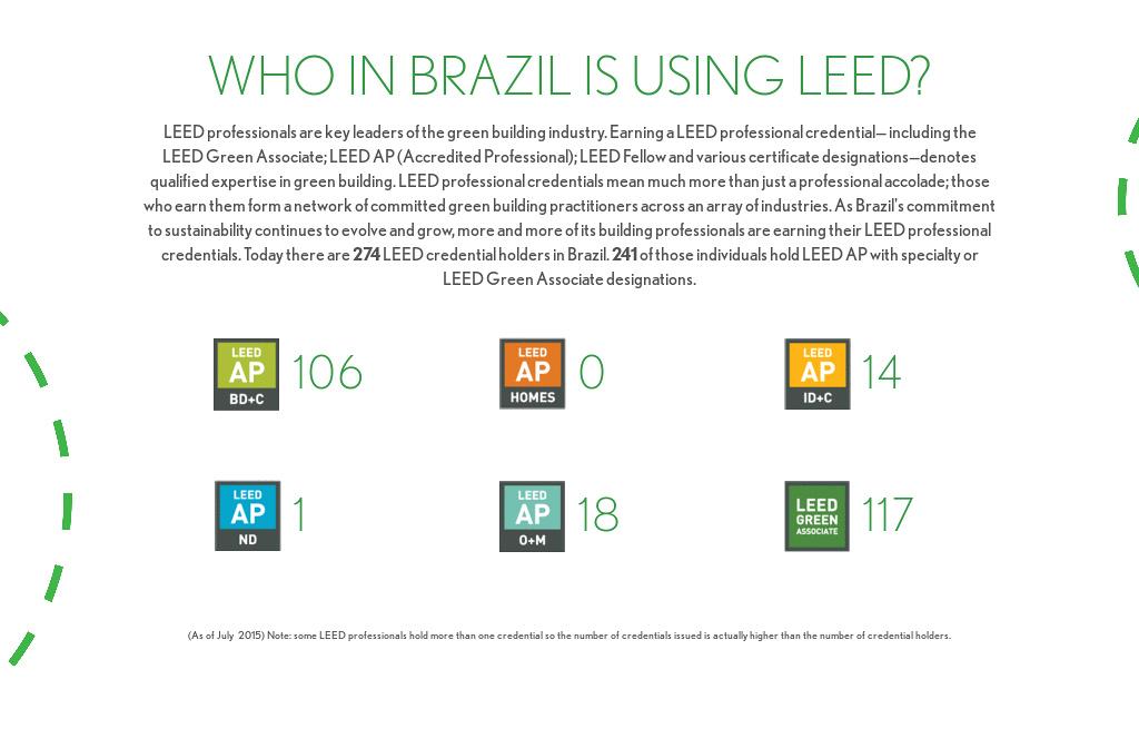 Leed In Motion Brazil