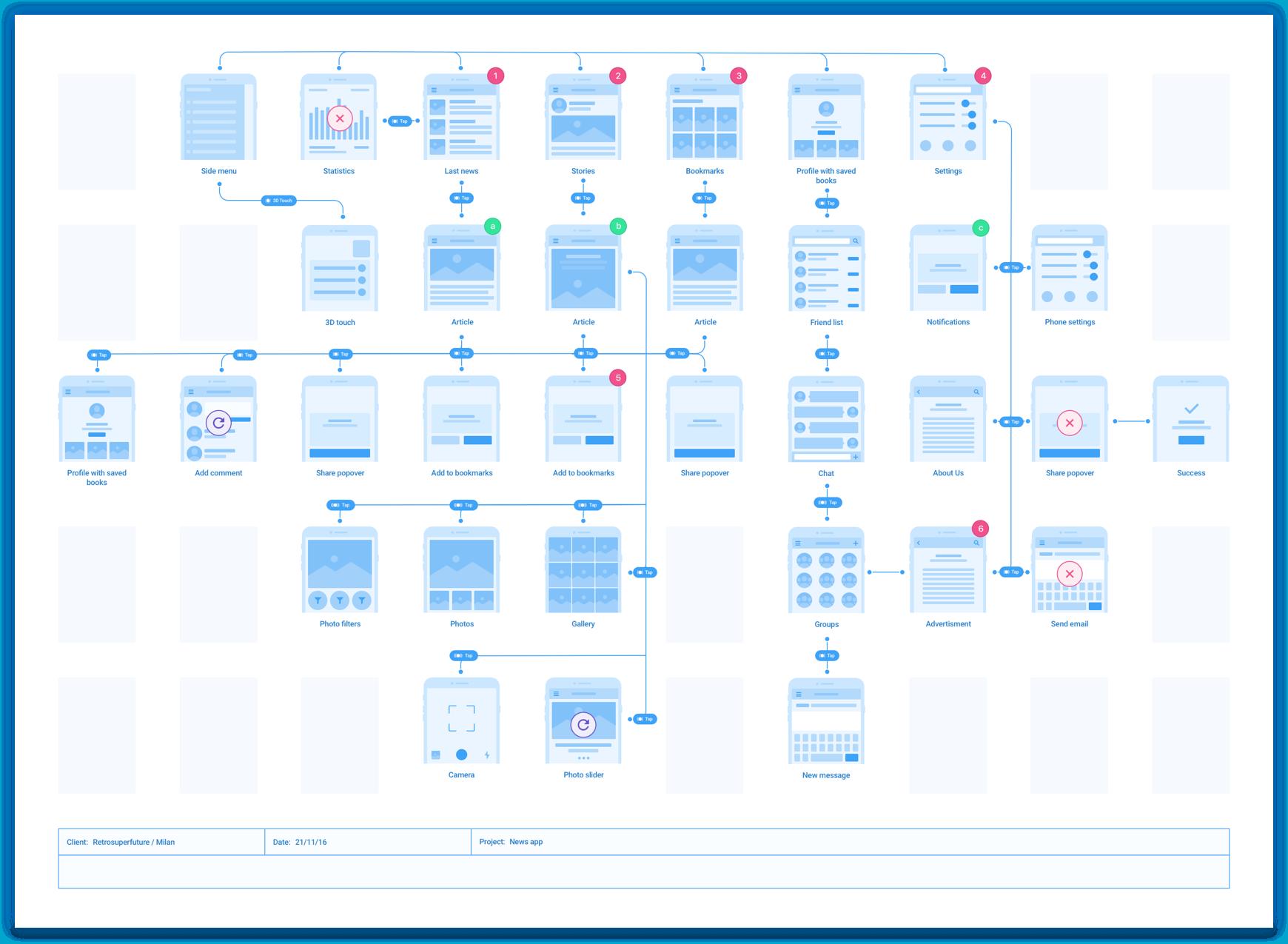 Platforma Mobile Flowcharts