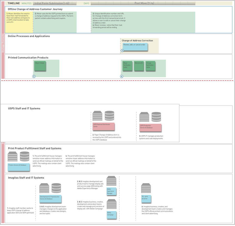 Imagitas service blueprint by john dale readymag this blueprint shows the offline experience that is when a mover goes to a usps retail location to file a change of address malvernweather Image collections