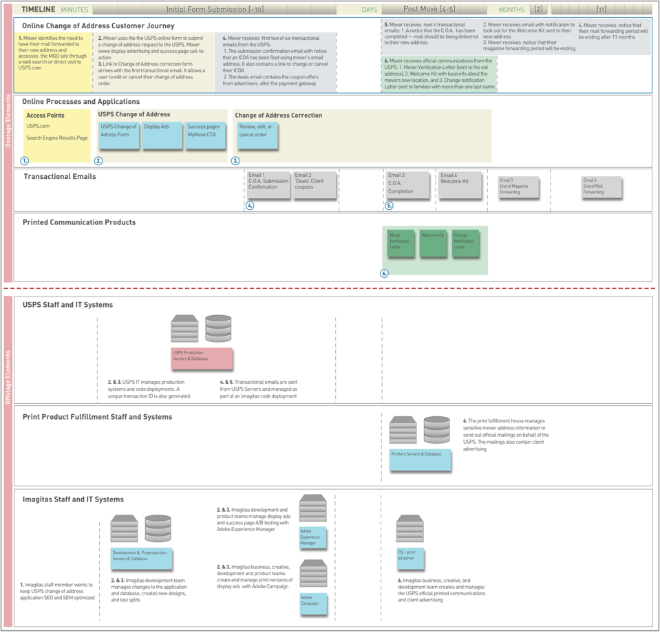 Imagitas service blueprint by john dale readymag imagitas service blueprint by john dale readymag malvernweather Image collections